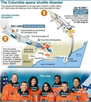 The Columbia space shuttle disaster