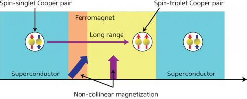 Theoretical device could bring practical spintronics closer to reality