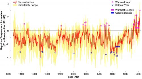 Tree ring sampling shows cold spells in Eastern Europe led to unrest over past thousand years