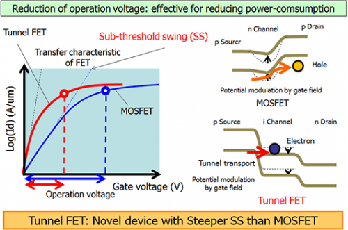 Tunnel FET having a new architecture with potential for substantial improvement in performance