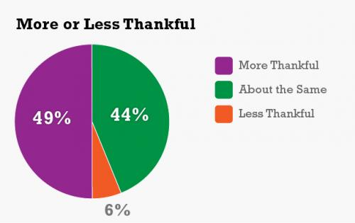 UConn Poll: American Thankfulness Lower Than Normal