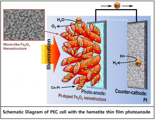 Wormlike hematite photoanode breaks the world-record for solar hydrogen production efficiency