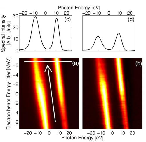 X-ray laser pulses in two colors