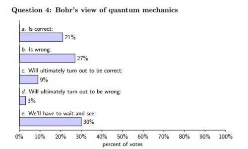 Survey shows physicists can't agree on fundamental questions about quantum mechanics