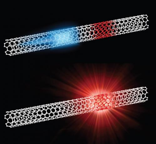 Light-emitting nanotubes get brighter with zero-dimensional states