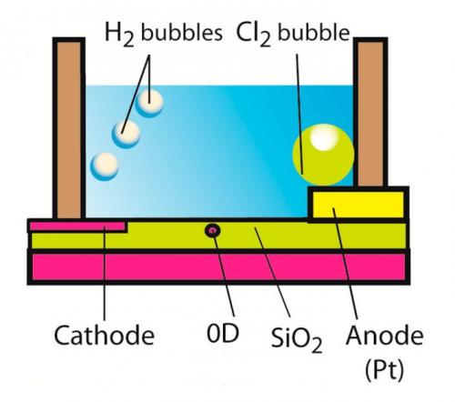 Zero-dimensional transistor harvests bubble energy wasted during water electrolysis