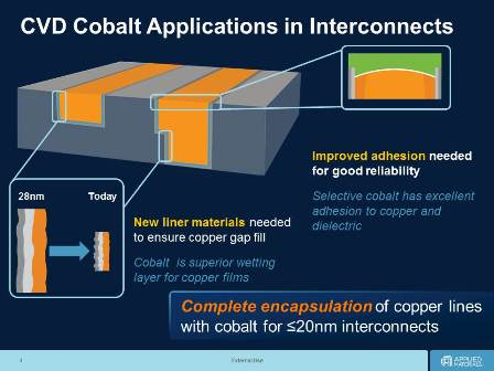 Applied Materials sets cobalt on path to future chips