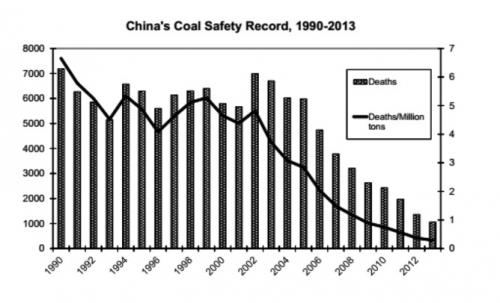 China has shown that mine safety can be improved rapidly