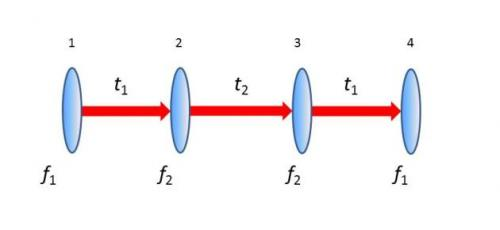 �Cloaking� device uses ordinary lenses to hide objects across range of angles