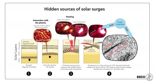 Discovering a hidden source of solar surges