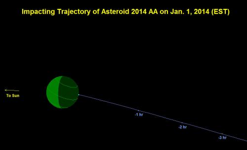 First 2014 Asteroid Discovered: Update