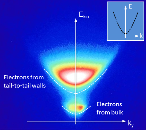Funky ferroelectric properties probed with X-rays