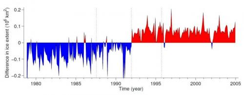 Has Antarctic sea ice expansion been overestimated?