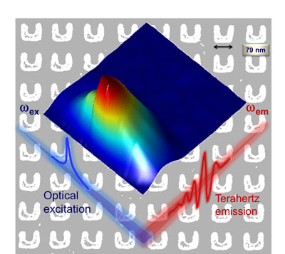 Highly efficient broadband terahertz radiation from metamaterials