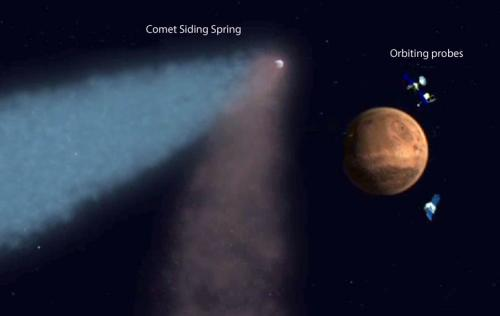 'Meteoric Smoke': Comet Siding Spring Could Alter Mars Chemistry Permanently