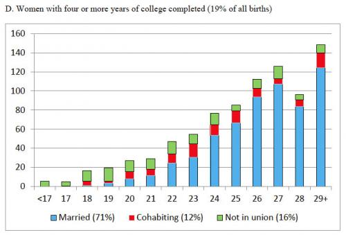 Most millennial moms who skip college also skip marriage