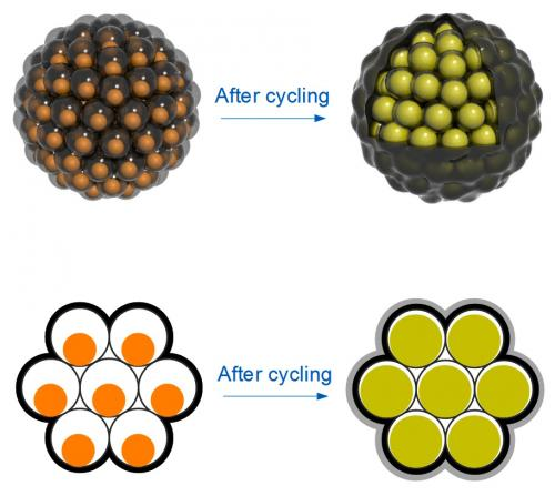 New 'pomegranate-inspired' design solves problems for lithium-ion batteries