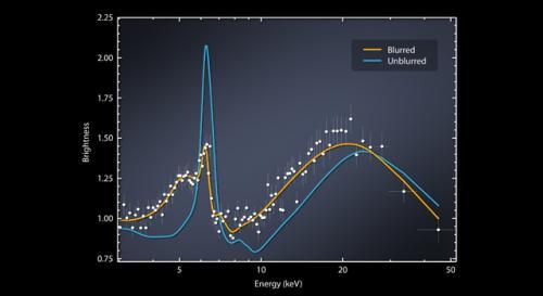 NuSTAR sees rare blurring of black hole light