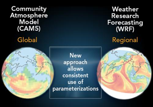 Promising new approach allows global and regional climate models to share process information