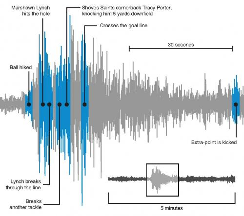 Scientists to observe seismic energy from Seahawks' '12th man' quakes