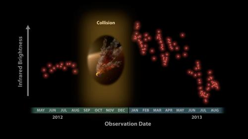 Spitzer Telescope Witnesses Asteroid Smashup
