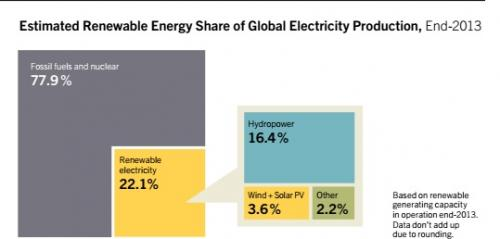 With developing world's policy support, global renewable energy generation capacity jumps to record