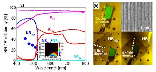 Spectra and photos of a 280-nm-pitch grating