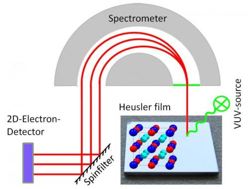 Breakthrough for information technology using Heusler materials
