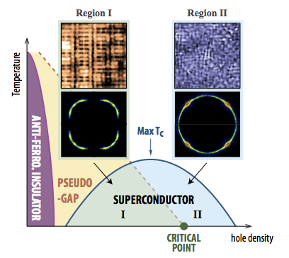 Scientists find solution to 2 long-standing mysteries of cuprate superconductivity