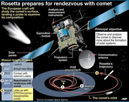 Graphic on the European probe Rosetta and its mission