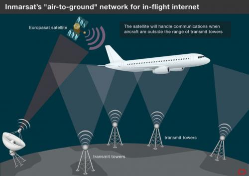 How will Inmarsat bring in-flight internet to Europe?