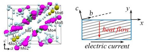 New insight into thermoelectric materials may boost green technologies