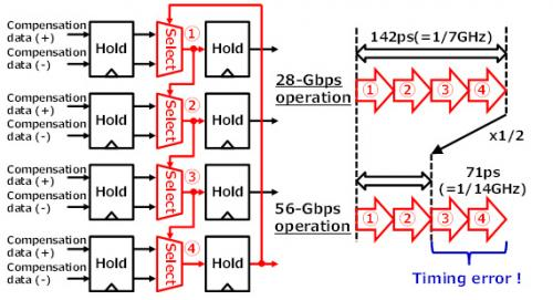 Record-breaking 56 gbps receiver circuit for communications between CPUs