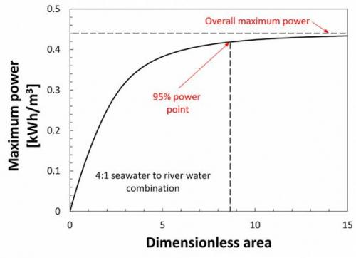 Study investigates power generation from the meeting of river water and seawater.