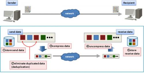 Fujitsu develops data-transfer acceleration technology