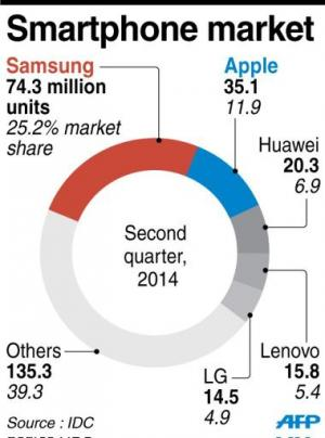 Graphic showing the smartphone market share, dominated by Samsung and Apple