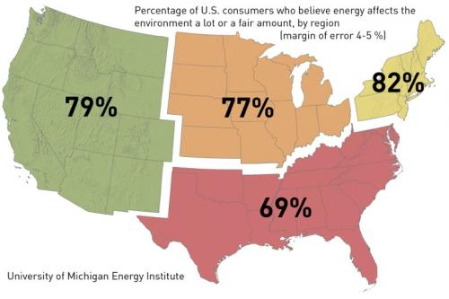 When it comes to energy's environmental impact, Southerners think differently