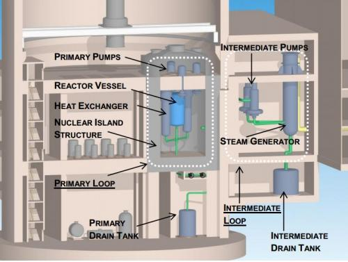 Molten salt reactor concept has new Transatomic Power lift