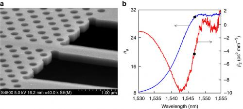A first in silicon photonics research: On-chip soliton compression observed
