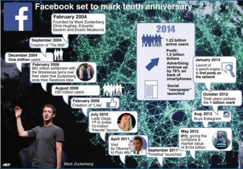 A graphic highlighting key events in the life of social media company Facebook
