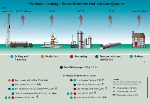 America's natural gas system is leaky and in need of a fix, new study finds