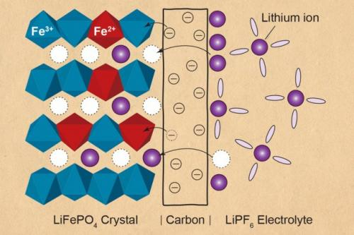 Analysis probes charge transfer in porous battery electrodes for the first time