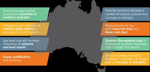 Australia has warmed by 0.9C since 1910, with more in store