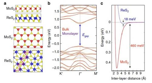 Scientists discover bulk material that exhibits monolayer behavior