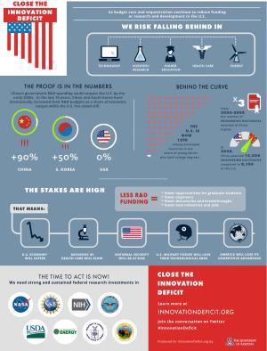 Closing the U.S. innovation deficit