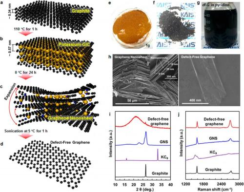 defect free graphene