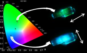 Design of a new fluorescent hybrid material that changes colour according to the direction of the light