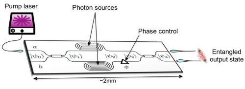 Integration brings quantum computer a step closer