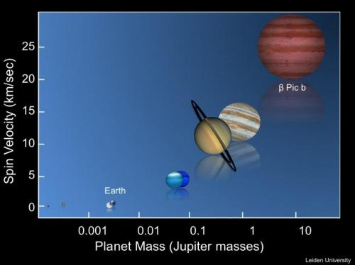 Length of exoplanet day measured for first time