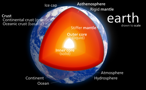Earth's core